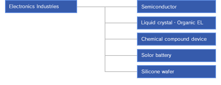 Classifying into electronics industries